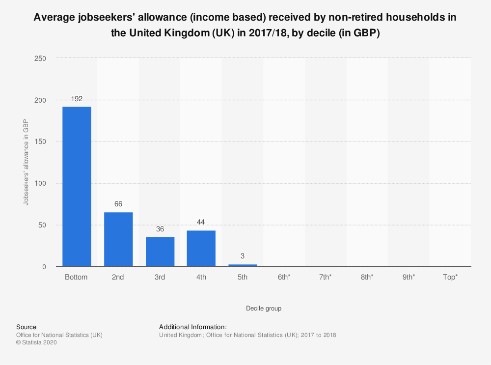Statistic: Average jobseekers' allowance (income based) received by non-retired households in the United Kingdom (UK) in 2017/18, by decile (in GBP) | Statista