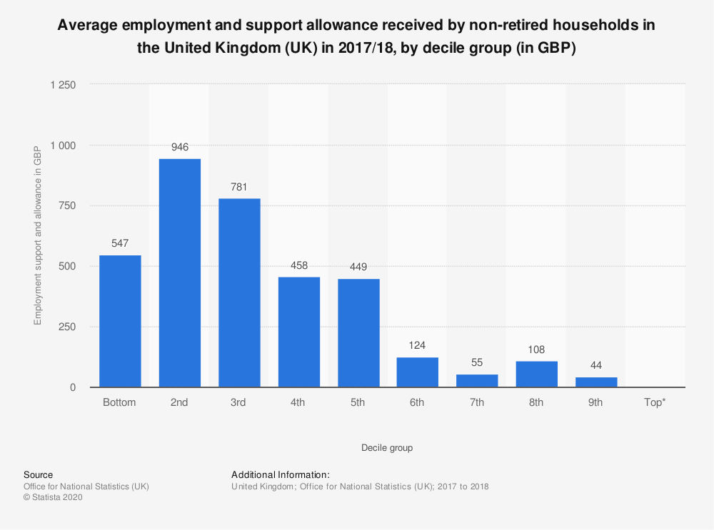 Statistic: Average employment and support allowance received by non-retired households in the United Kingdom (UK) in 2017/18, by decile group (in GBP) | Statista