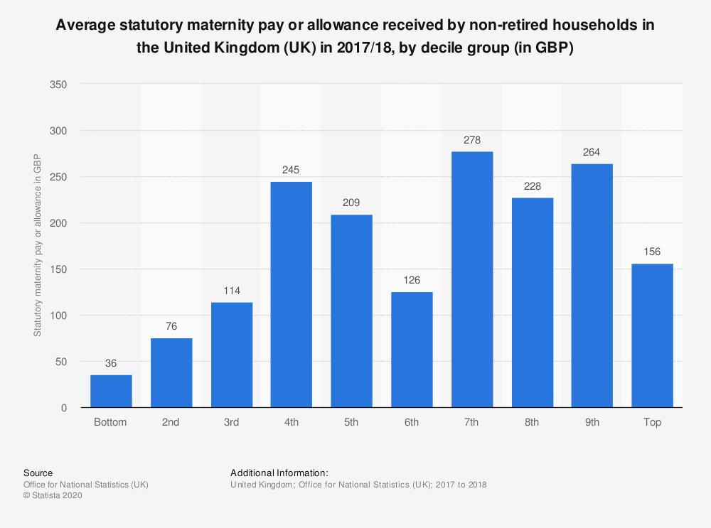 Statistic: Average statutory maternity pay or allowance received by non-retired households in the United Kingdom (UK) in 2017/18, by decile group (in GBP) | Statista