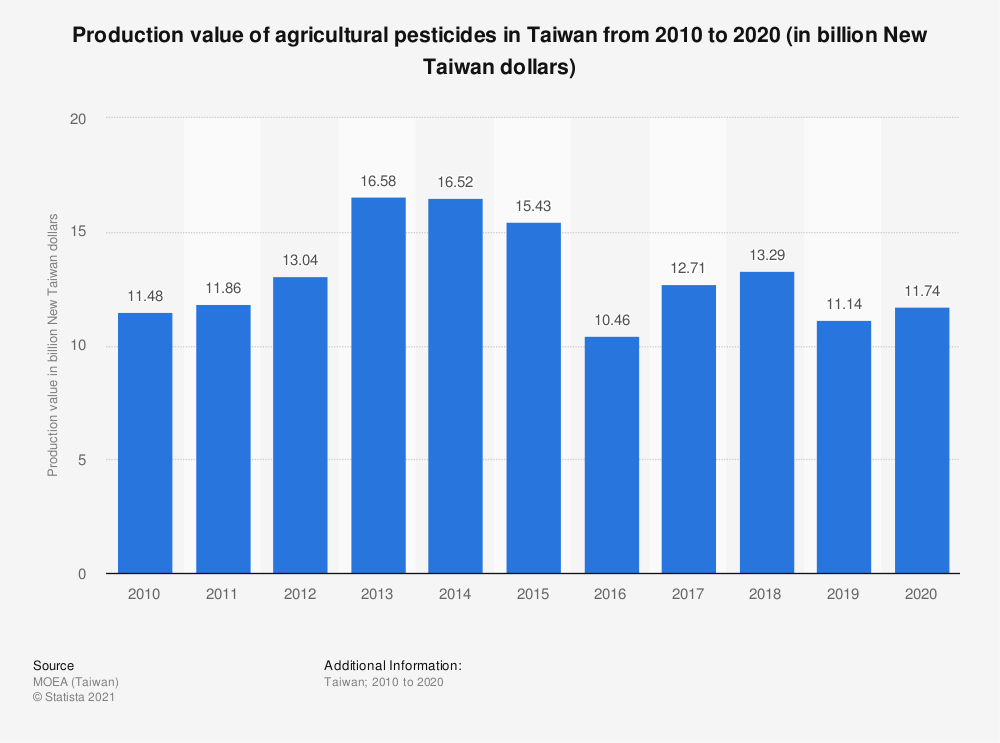 Statistic: Production value of agricultural pesticides in Taiwan from 2009 to 2019 (in billion New Taiwan dollars) | Statista