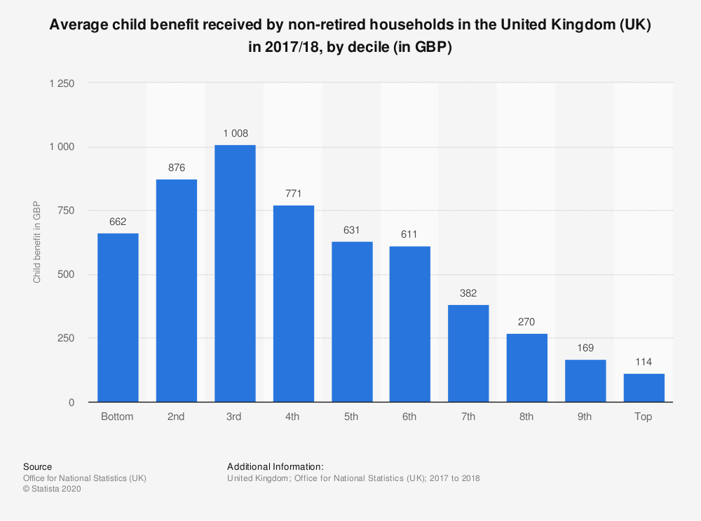 Statistic: Average child benefit received by non-retired households in the United Kingdom (UK) in 2017/18, by decile (in GBP) | Statista