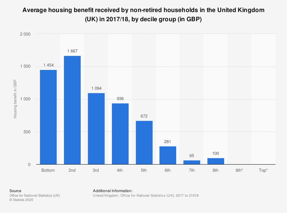 Statistic: Average housing benefit received by non-retired households in the United Kingdom (UK) in 2017/18, by decile group (in GBP) | Statista