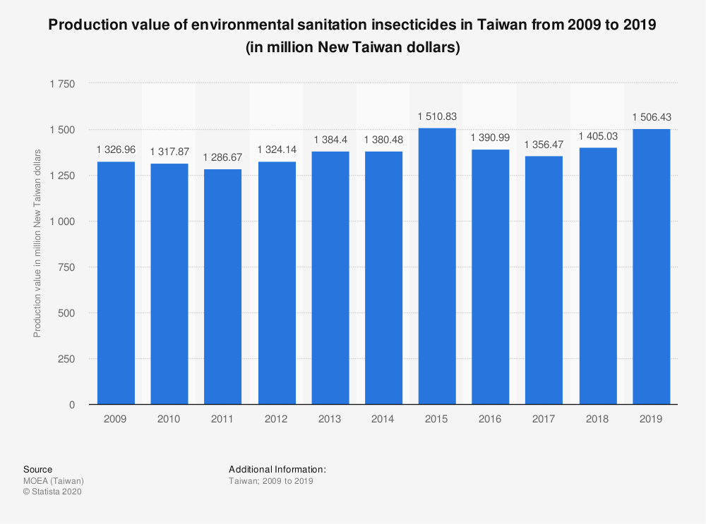 Statistic: Production value of environmental sanitation insecticides in Taiwan from 2009 to 2019 (in million New Taiwan dollars)   Statista