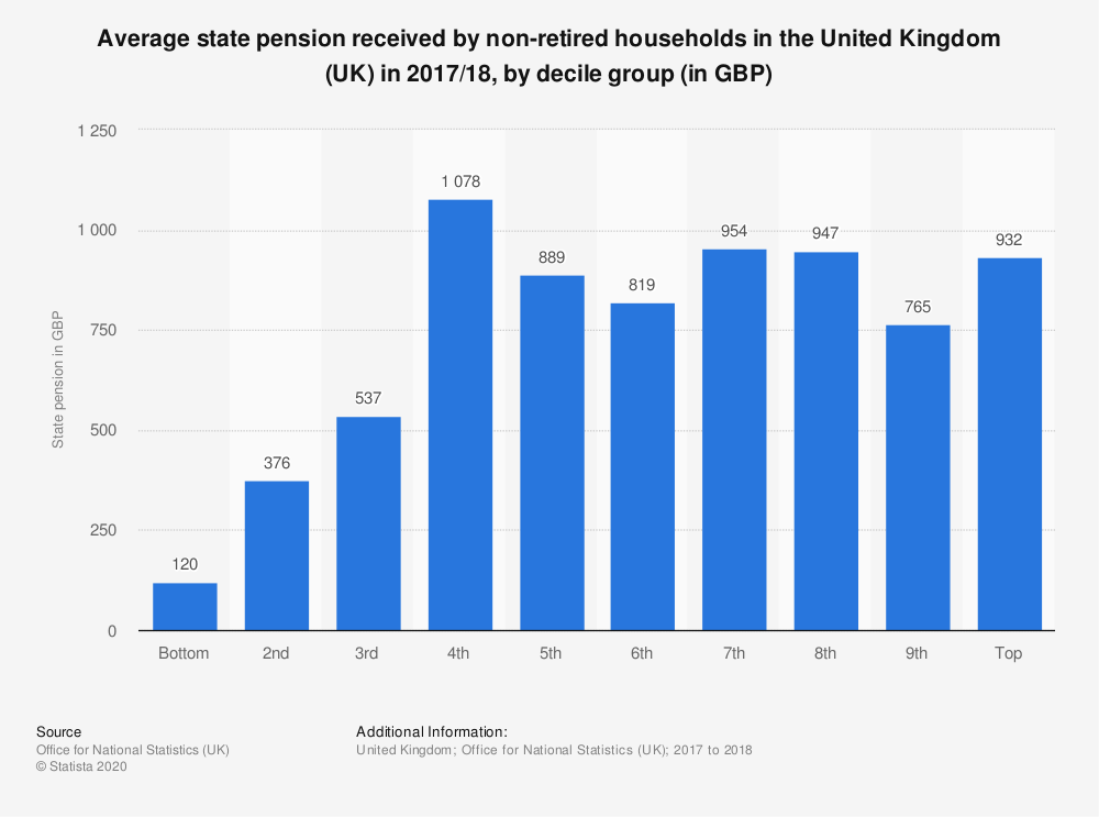 Statistic: Average state pension received by non-retired households in the United Kingdom (UK) in 2017/18, by decile group (in GBP) | Statista