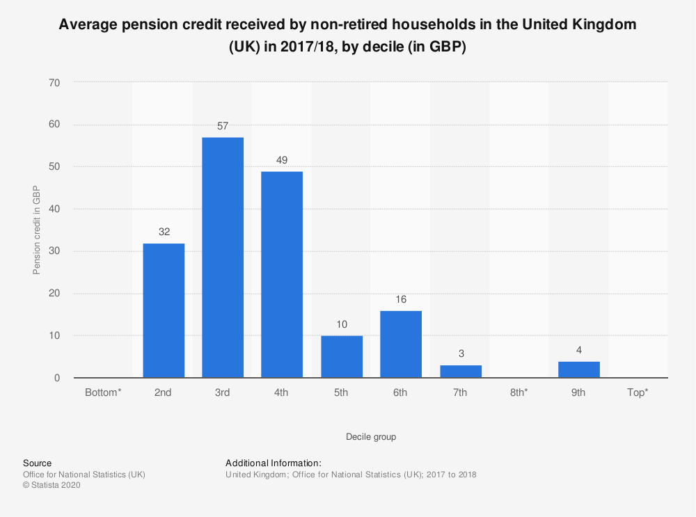 Statistic: Average pension credit received by non-retired households in the United Kingdom (UK) in 2017/18, by decile (in GBP) | Statista