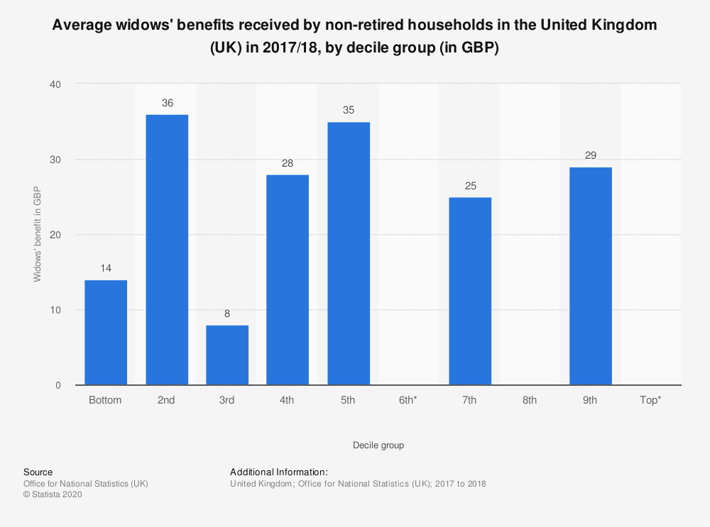 Statistic: Average widows' benefits received by non-retired households in the United Kingdom (UK) in 2016/2017, by decile group (in GBP) | Statista