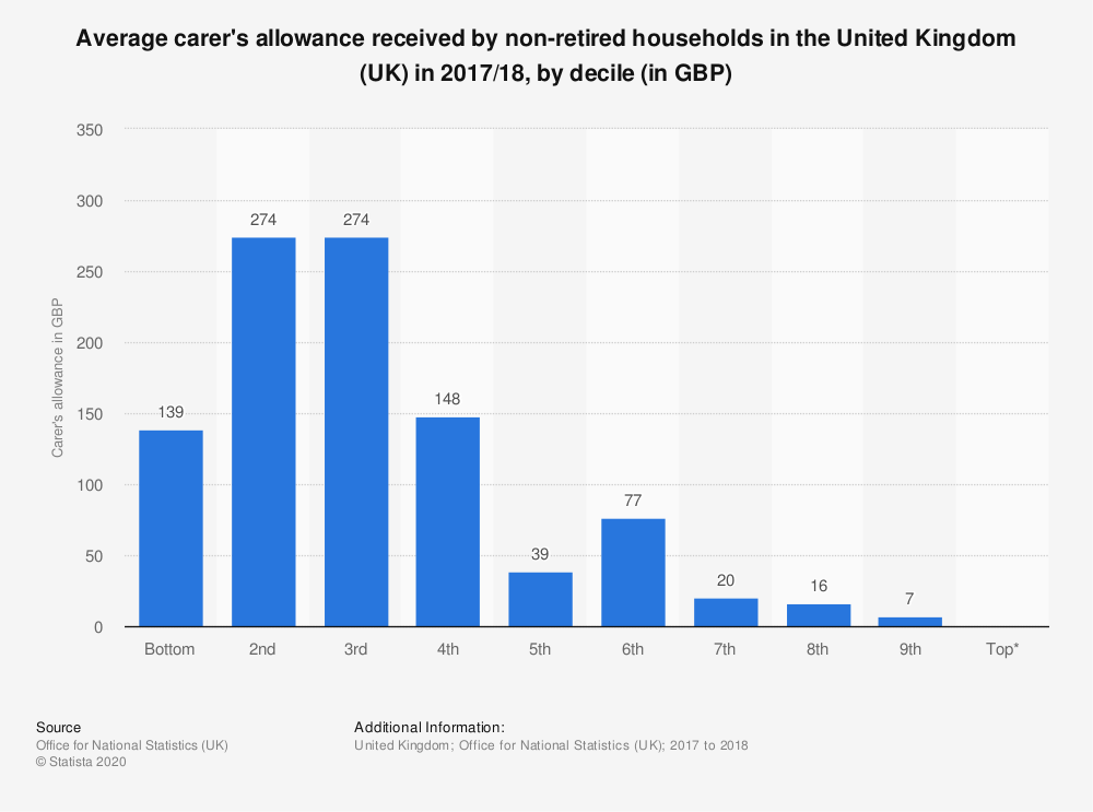 Statistic: Average carer's allowance received by non-retired households in the United Kingdom (UK) in 2017/18, by decile (in GBP) | Statista