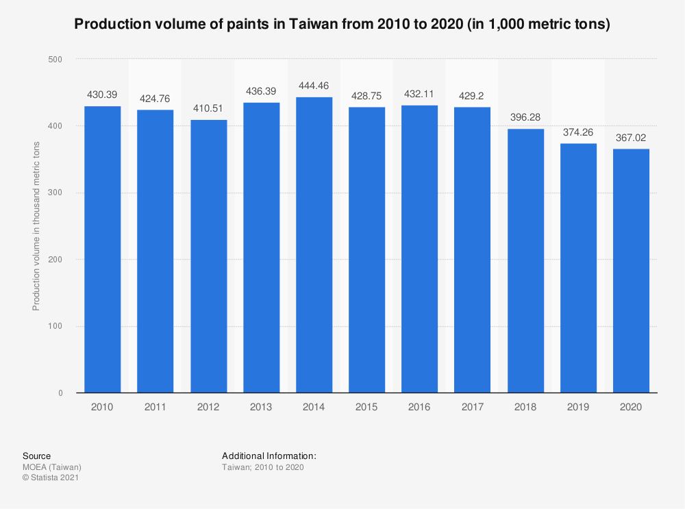 Statistic: Production volume of paints in Taiwan from 2009 to 2019 (in 1,000 metric tons) | Statista
