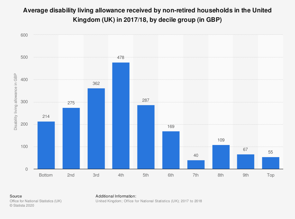 Statistic: Average disability living allowance received by non-retired households in the United Kingdom (UK) in 2017/18, by decile group (in GBP) | Statista