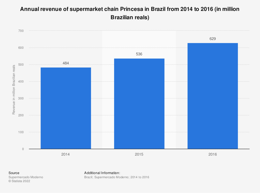 Statistic: Annual revenue of supermarket chain Princesa in Brazil from 2014 to 2016 (in million Brazilian reals) | Statista