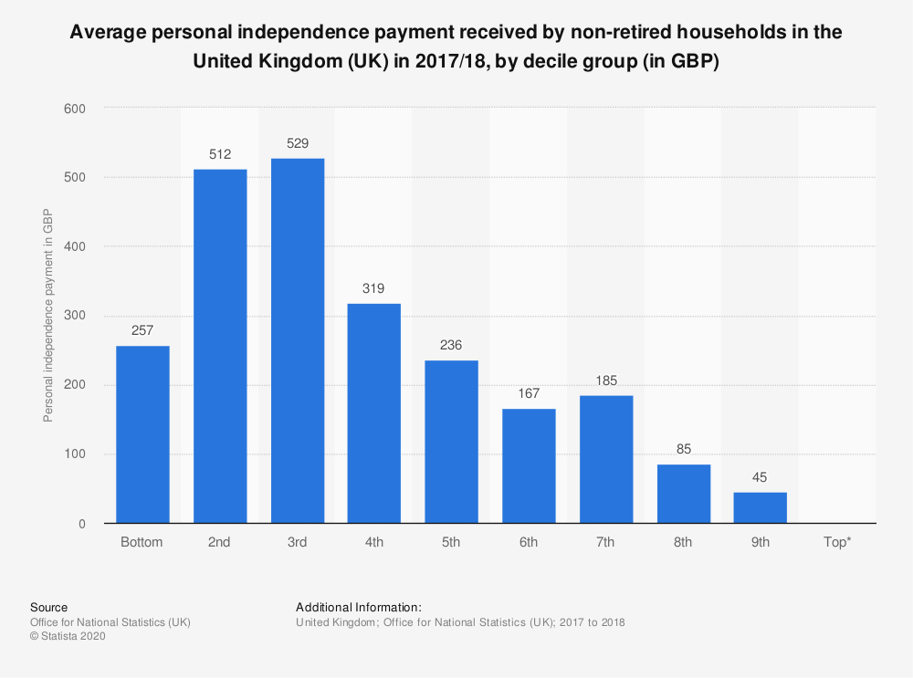 Statistic: Average personal independence payment received by non-retired households in the United Kingdom (UK) in 2017/18, by decile group (in GBP) | Statista