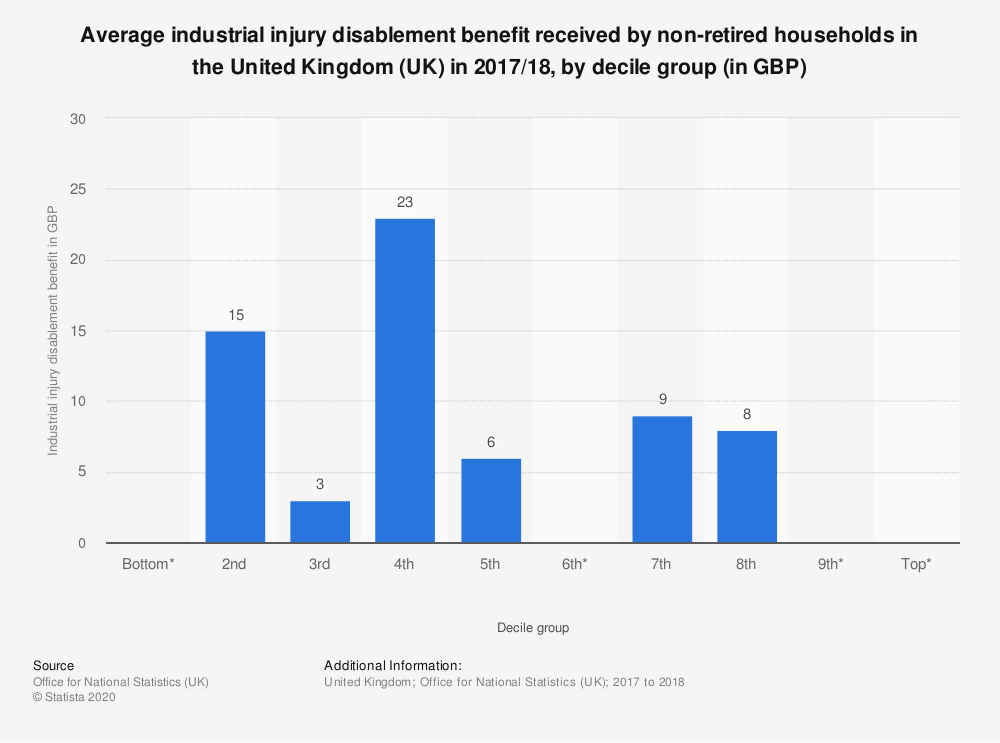 Statistic: Average industrial injury disablement benefit received by non-retired households in the United Kingdom (UK) in 2017/18, by decile group (in GBP) | Statista