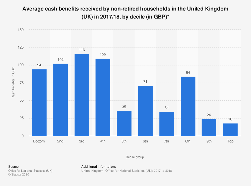 Statistic: Average cash benefits received by non-retired households in the United Kingdom (UK) in 2017/18, by decile (in GBP)* | Statista