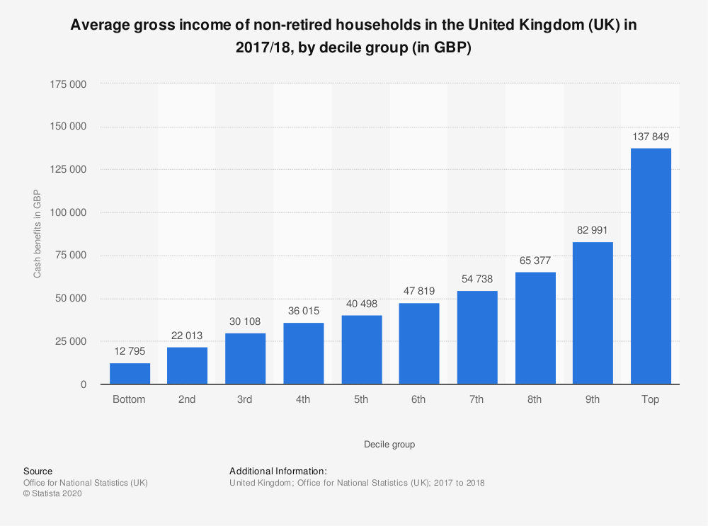 Statistic: Average gross income of non-retired households in the United Kingdom (UK) in 2017/18, by decile group (in GBP) | Statista