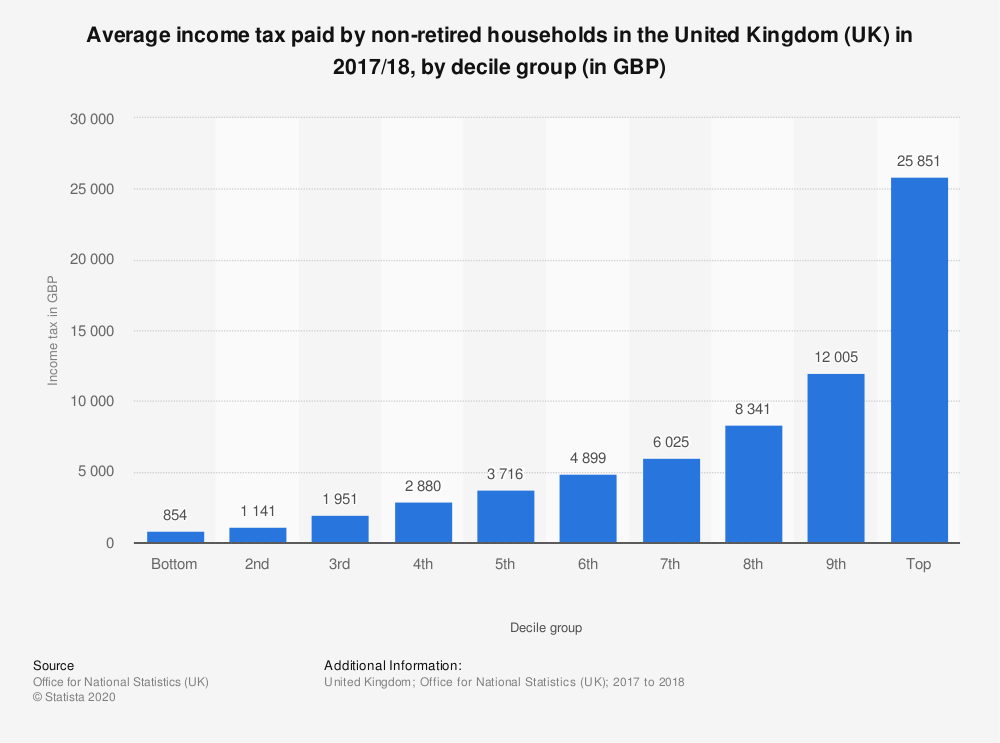Statistic: Average income tax paid by non-retired households in the United Kingdom (UK) in 2017/18, by decile group (in GBP) | Statista