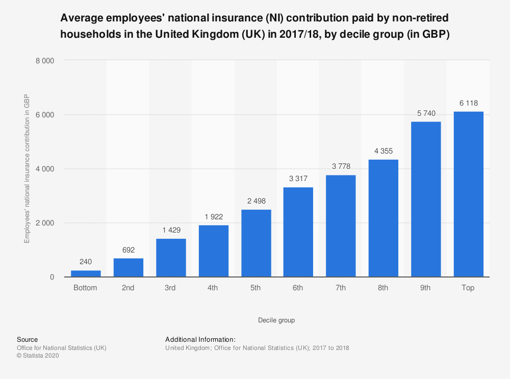 Statistic: Average employees' national insurance (NI) contribution paid by non-retired households in the United Kingdom (UK) in 2017/18, by decile group (in GBP) | Statista