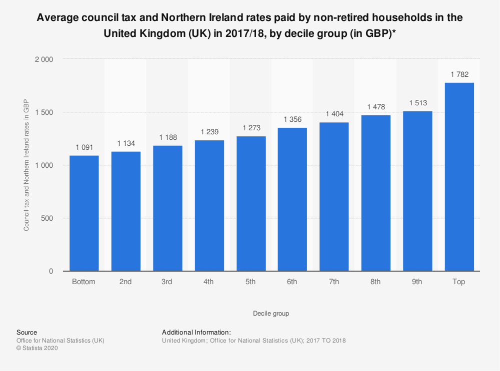 Statistic: Average council tax and Northern Ireland rates paid by non-retired households in the United Kingdom (UK) in 2017/18, by decile group (in GBP)* | Statista