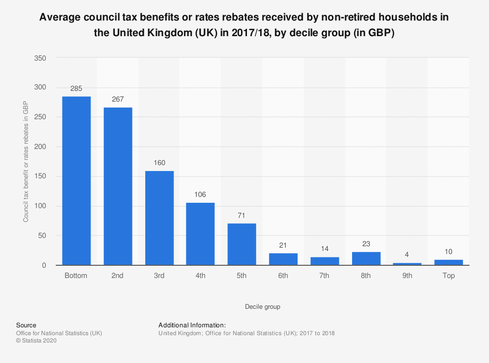 Statistic: Average council tax benefits or rates rebates received by non-retired households in the United Kingdom (UK) in 2017/18, by decile group (in GBP)  | Statista