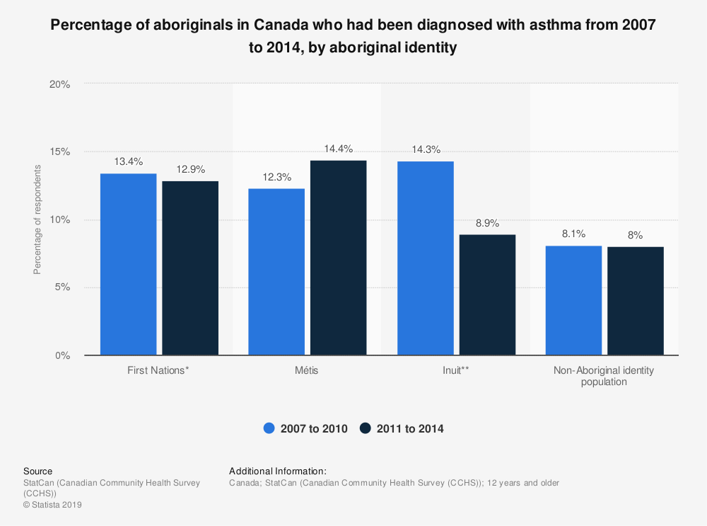 Statistic: Percentage of aboriginals in Canada who had been diagnosed with asthma from 2007 to 2014, by aboriginal identity | Statista