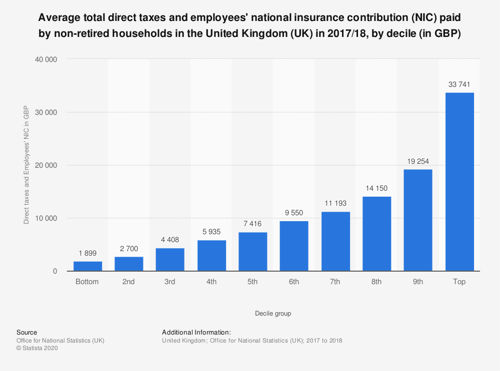 Statistic: Average total direct taxes and employees' national insurance contribution (NIC) paid by non-retired households in the United Kingdom (UK) in 2017/18, by decile (in GBP) | Statista
