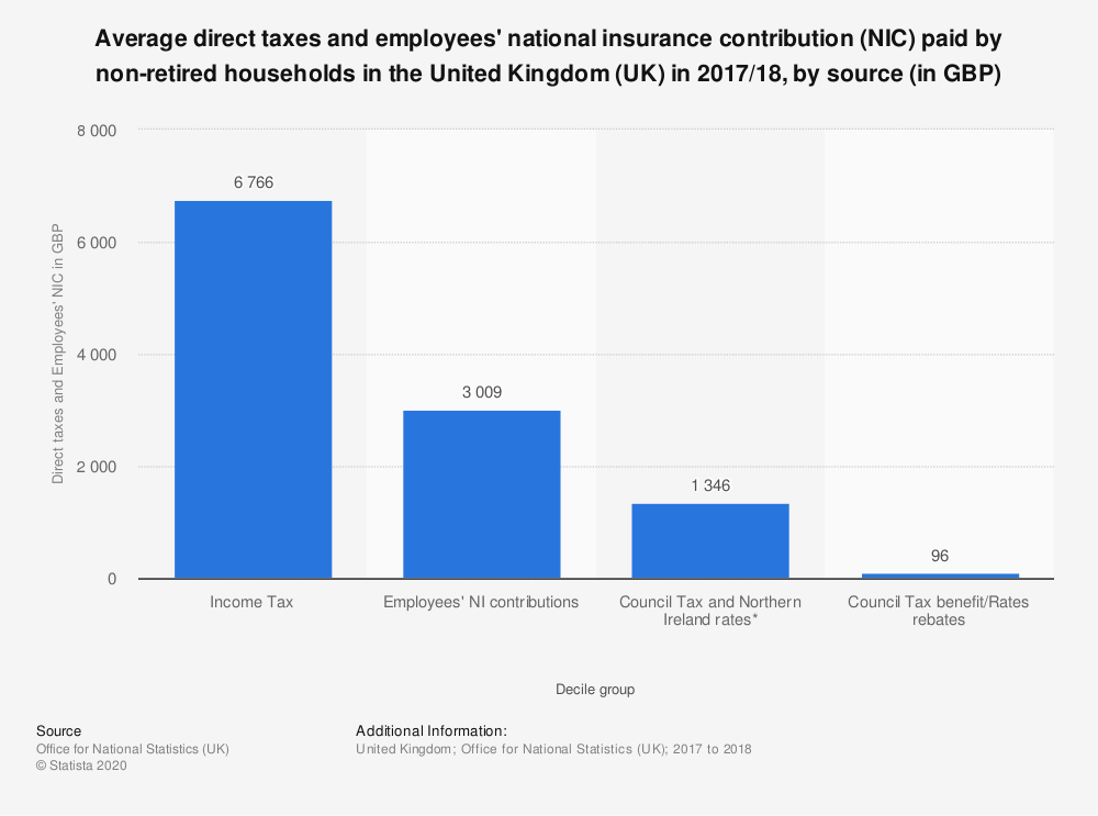 Statistic: Average direct taxes and employees' national insurance contribution (NIC) paid by non-retired households in the United Kingdom (UK) in 2017/18, by source (in GBP) | Statista