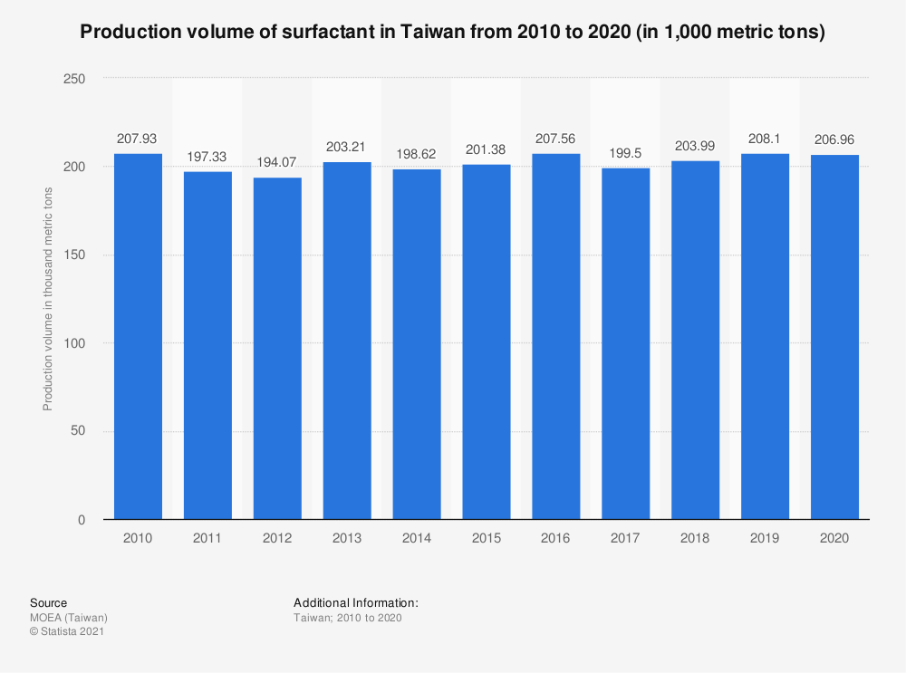 Statistic: Production volume of surfactant in Taiwan from 2009 to 2019 (in 1,000 metric tons) | Statista