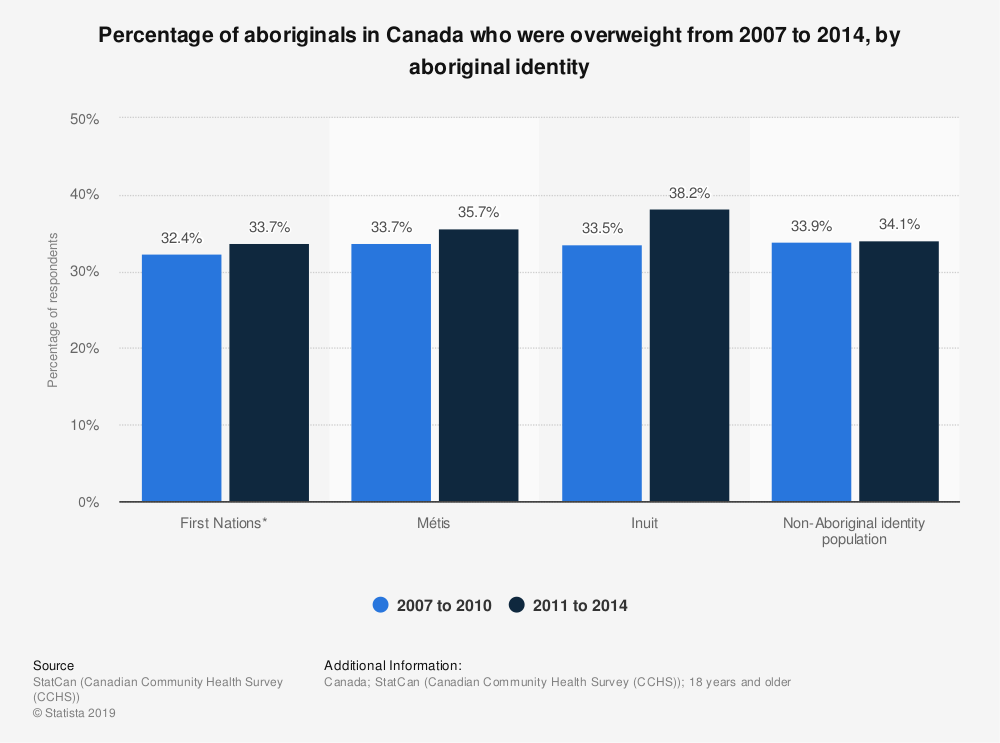 Statistic: Percentage of aboriginals in Canada who were overweight from 2007 to 2014, by aboriginal identity | Statista