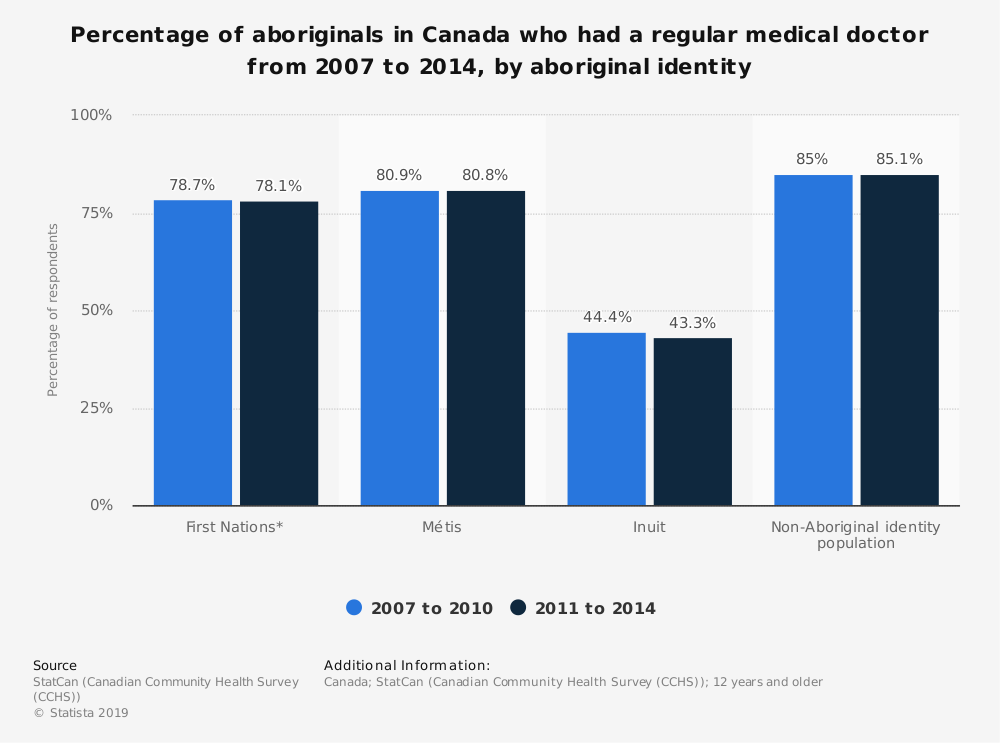 Statistic: Percentage of aboriginals in Canada who had a regular medical doctor from 2007 to 2014, by aboriginal identity | Statista