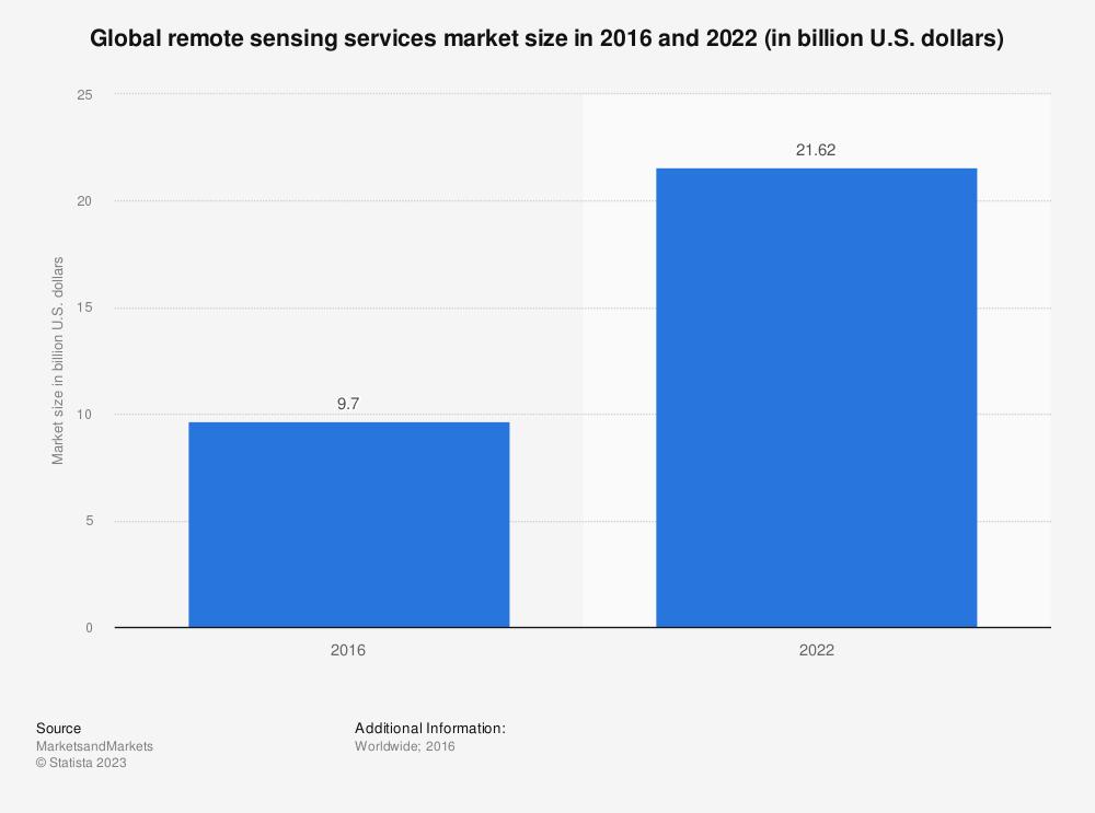 Statistic: Global remote sensing services market size in 2016 and 2022 (in billion U.S. dollars) | Statista