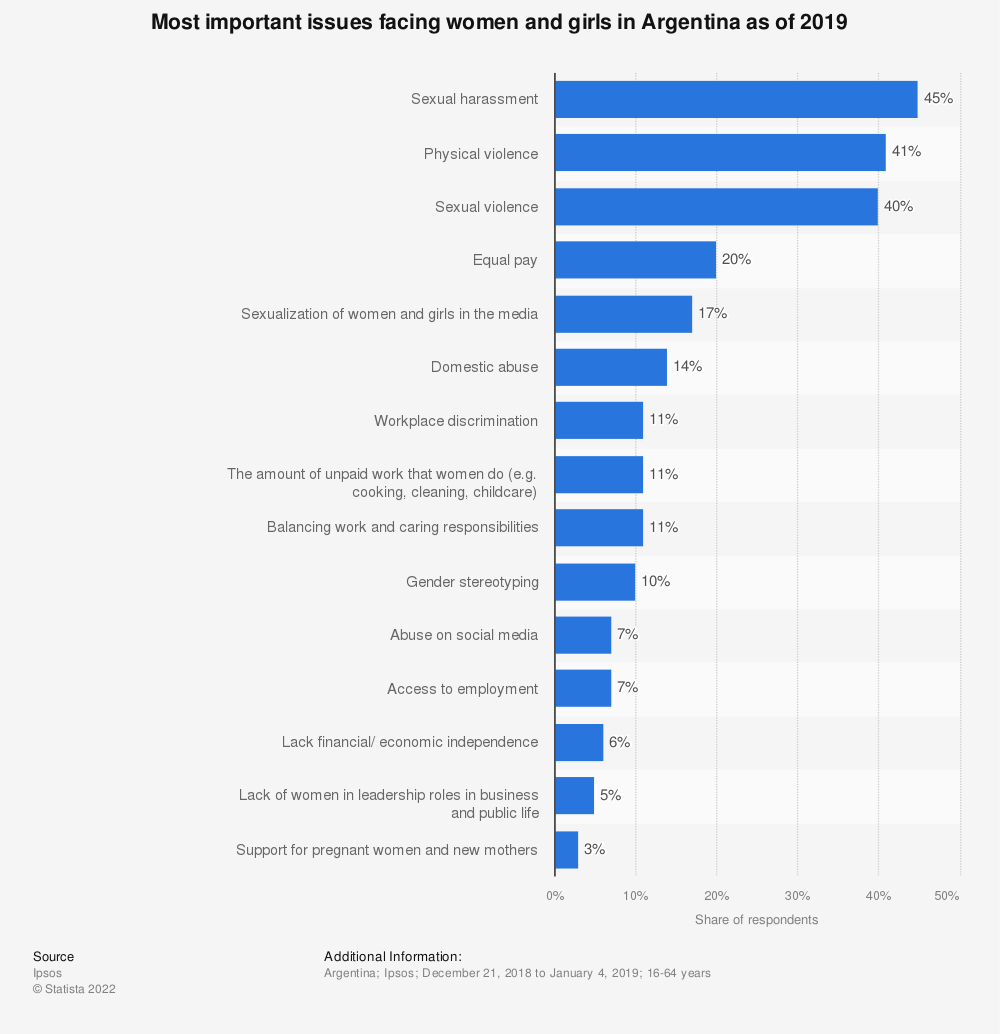 Statistic: Most important issues facing women and girls in Argentina as of 2019 | Statista