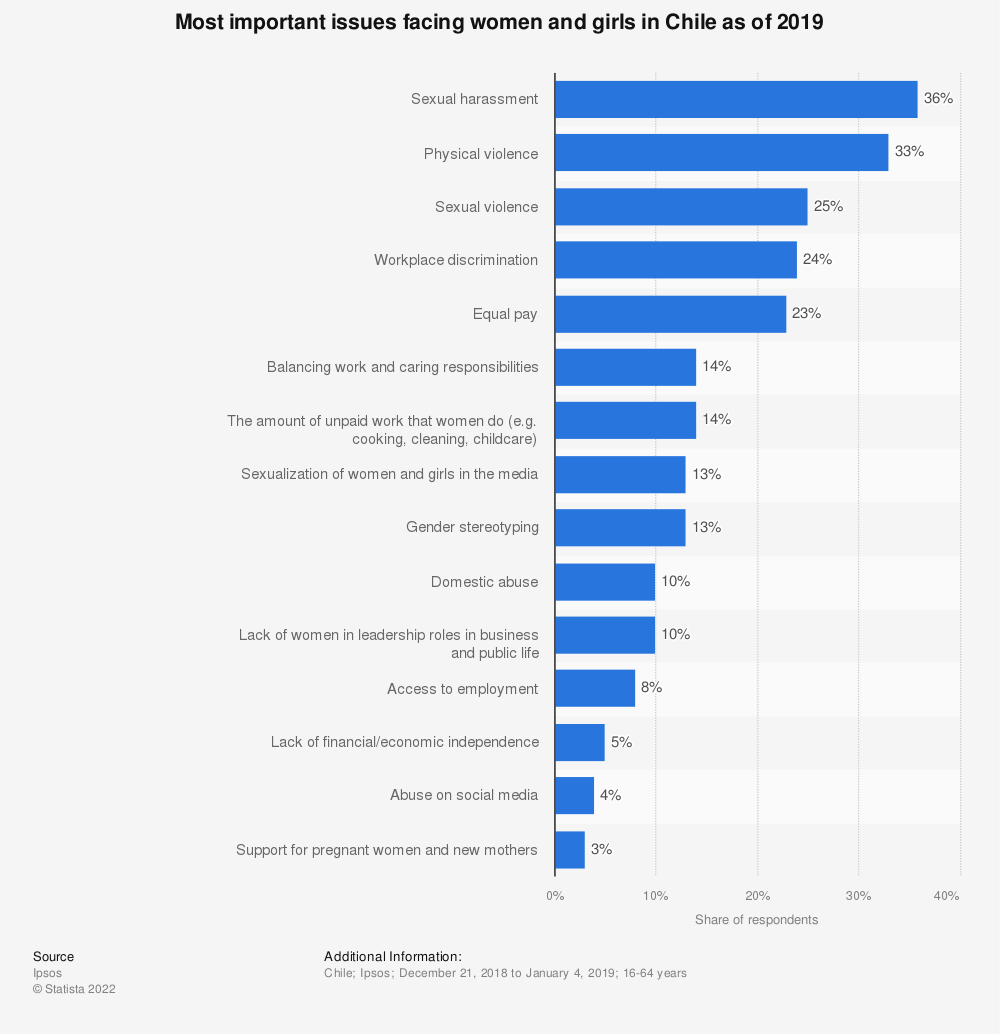 Statistic: Most important issues facing women and girls in Chile as of 2019 | Statista