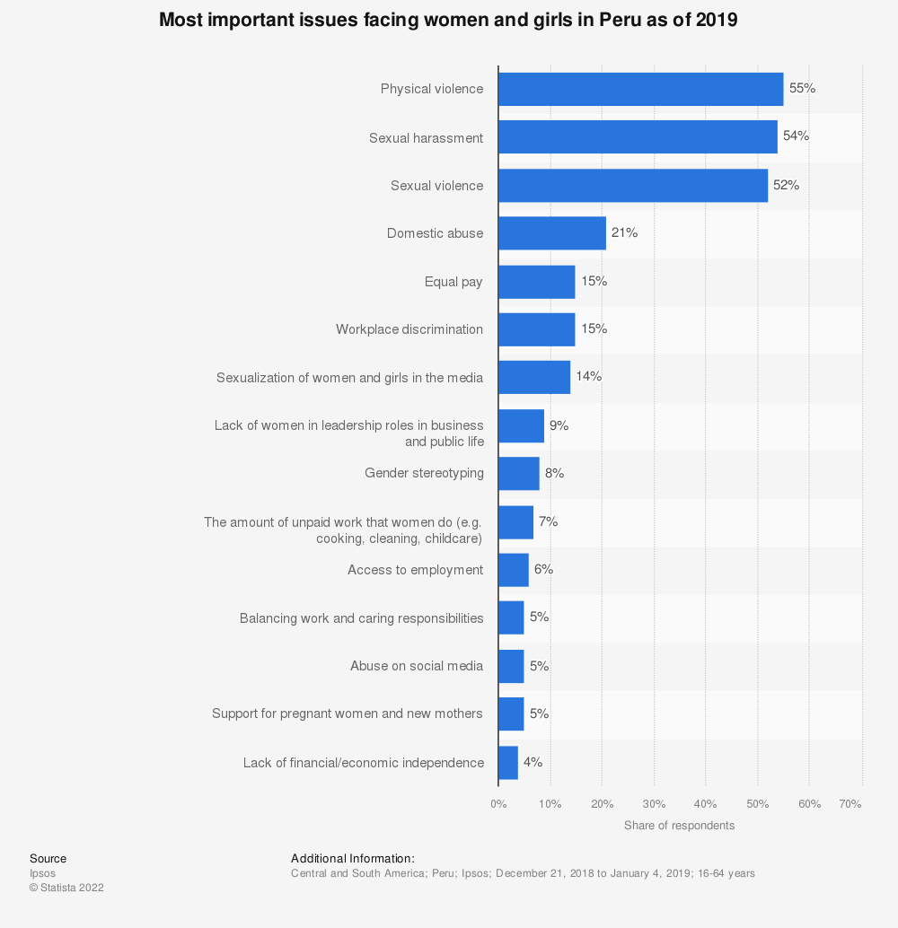Statistic: Most important issues facing women and girls in Peru as of 2019 | Statista