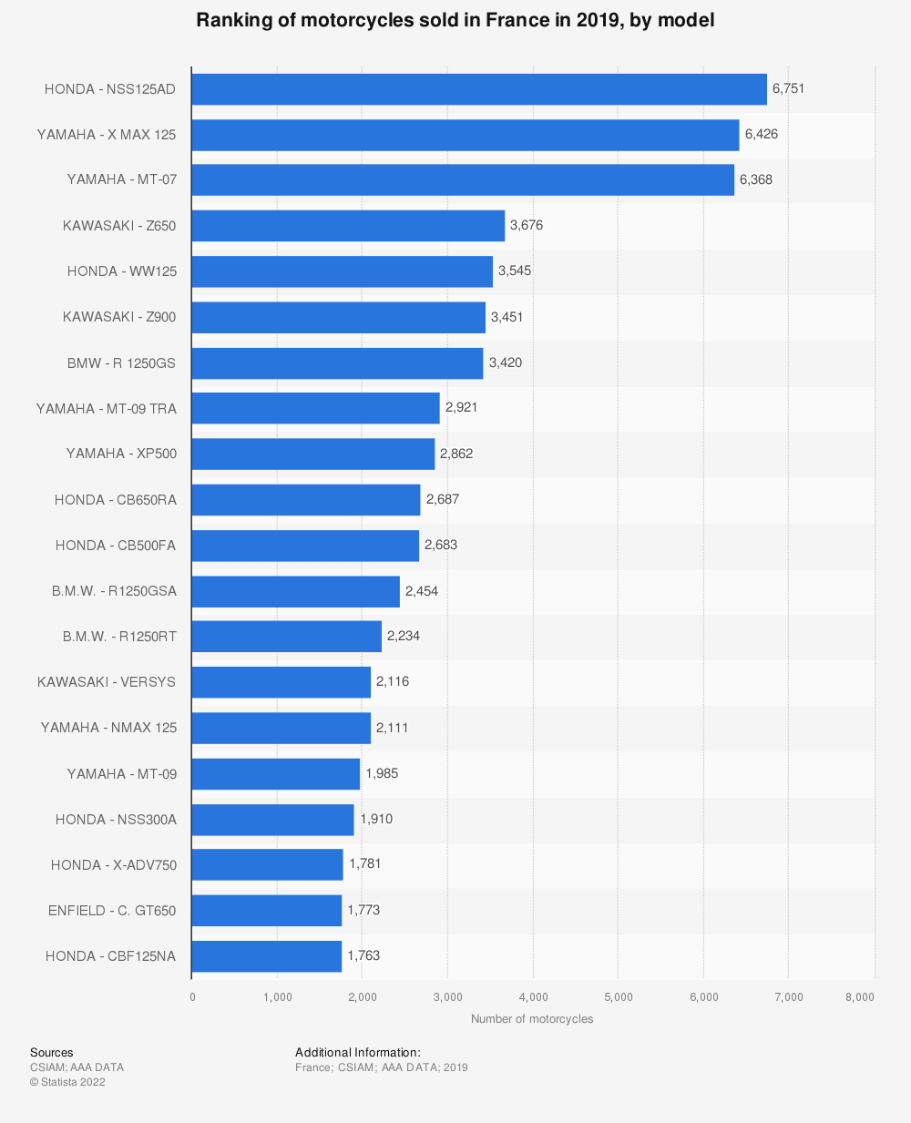 Statistic: Ranking of motorcycles sold in France in 2018, by model | Statista