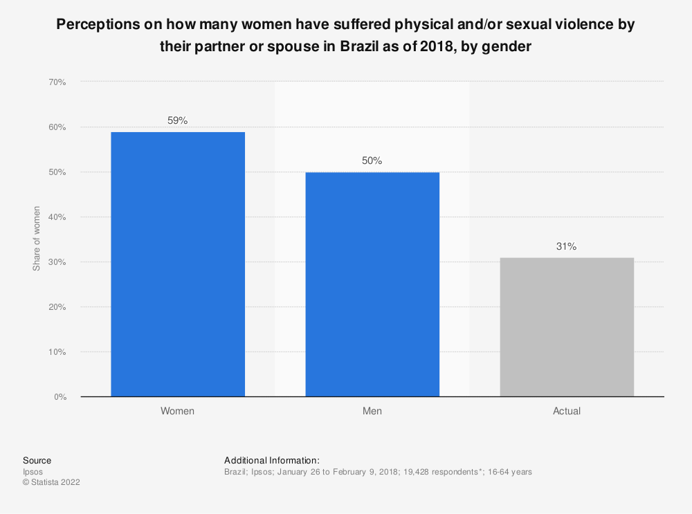 Statistic: Perceptions on how many women have suffered physical and/or sexual violence by their partner or spouse in Brazil as of 2018, by gender | Statista
