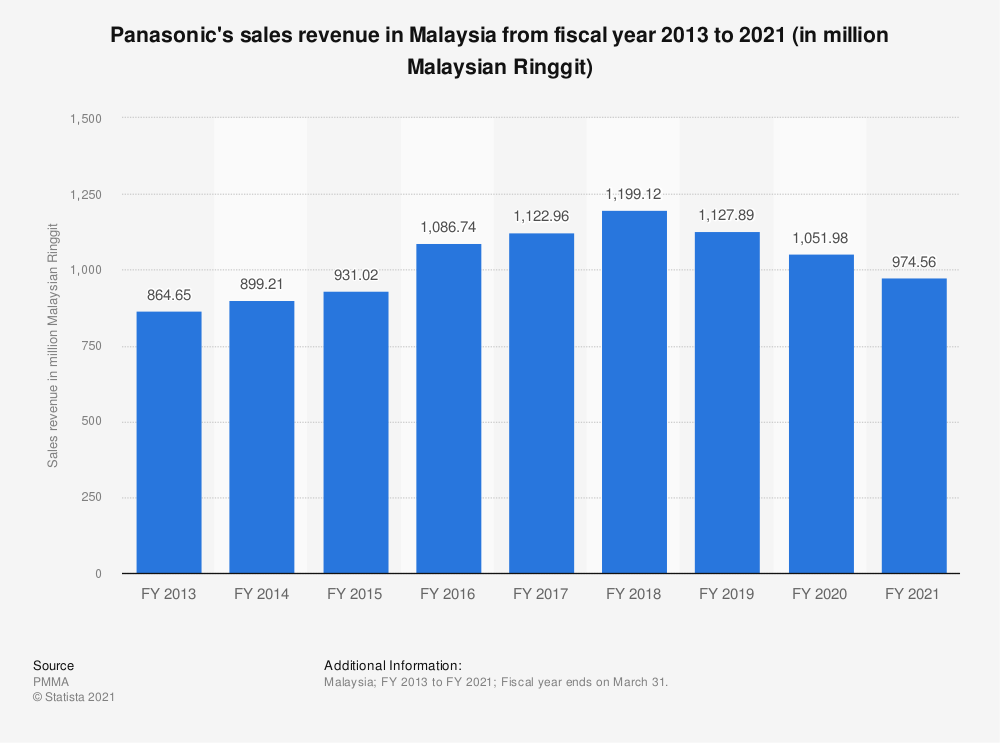 Statistic: Panasonic's sales revenue in Malaysia from fiscal year 2013 to 2020 (in million Malaysian Ringgit)   Statista