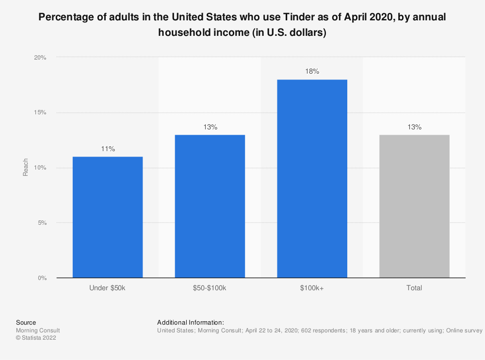 Statistic: Percentage of adults in the United States who use Tinder as of April 2020, by annual household income (in U.S. dollars) | Statista