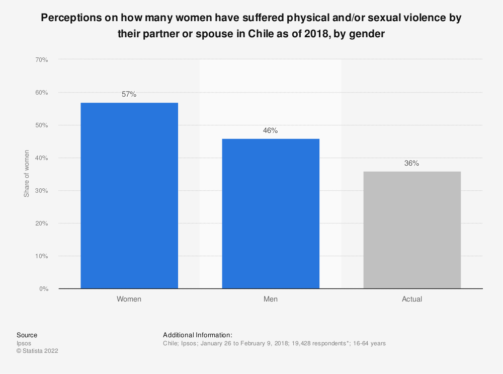Statistic: Perceptions on how many women have suffered physical and/or sexual violence by their partner or spouse in Chile as of 2018, by gender | Statista