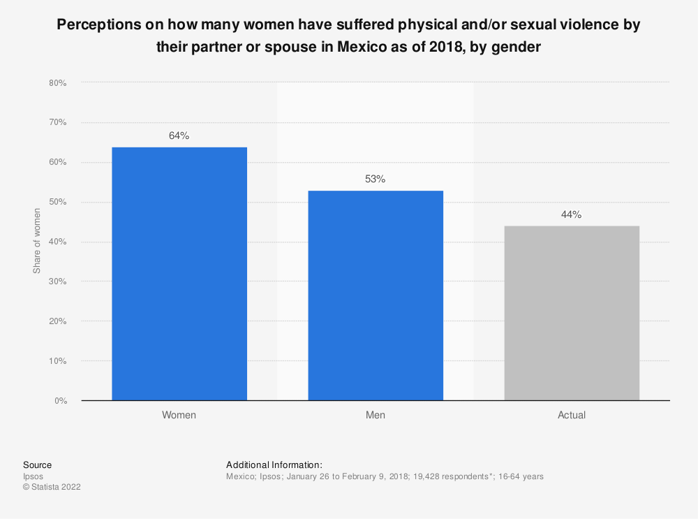 Statistic: Perceptions on how many women have suffered physical and/or sexual violence by their partner or spouse in Mexico as of 2018, by gender | Statista
