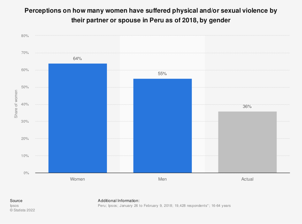 Statistic: Perceptions on how many women have suffered physical and/or sexual violence by their partner or spouse in Peru as of 2018, by gender | Statista