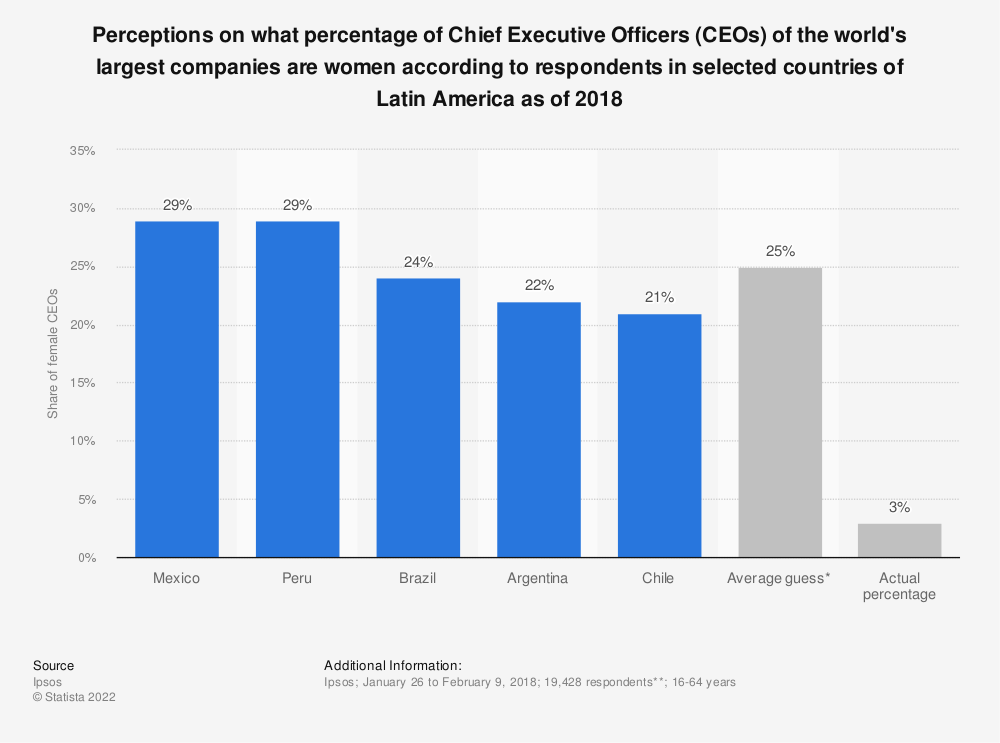 Statistic: Perceptions on what percentage of Chief Executive Officers (CEOs) of the world's largest companies are women according to respondents in selected countries of Latin America as of 2018 | Statista