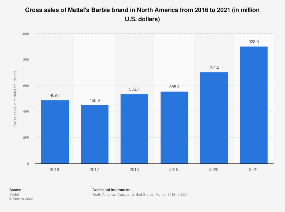 Statistic: Gross sales of Mattel's Barbie brand in North America from 2016 to 2019 (in million U.S. dollars) | Statista