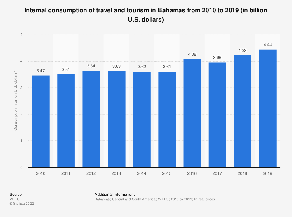 Statistic: Internal consumption of travel and tourism in Bahamas from 2010 to 2019 (in billion U.S. dollars) | Statista