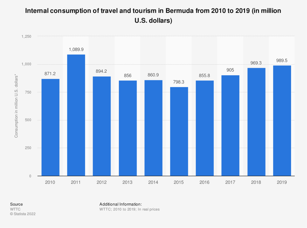 Statistic: Internal consumption of travel and tourism in Bermuda from 2010 to 2019 (in million U.S. dollars) | Statista