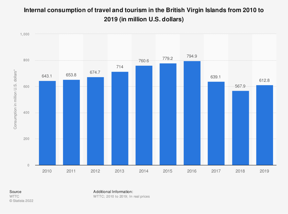 Statistic: Internal consumption of travel and tourism in the British Virgin Islands from 2010 to 2019 (in million U.S. dollars) | Statista