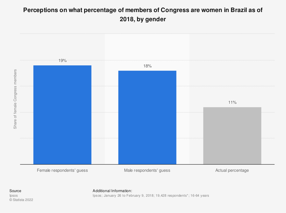 Statistic: Perceptions on what percentage of members of Congress are women in Brazil as of 2018, by gender | Statista