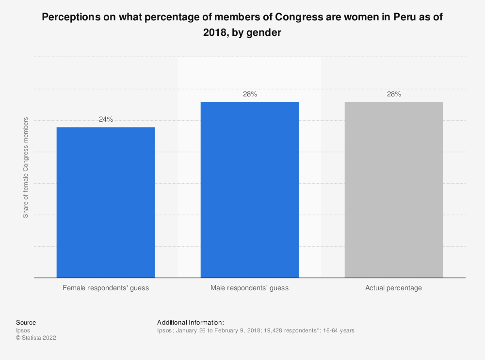 Statistic: Perceptions on what percentage of members of Congress are women in Peru as of 2018, by gender   Statista