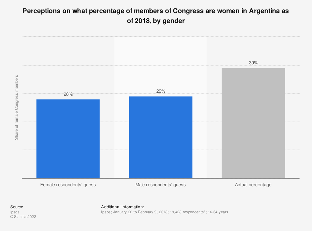 Statistic: Perceptions on what percentage of members of Congress are women in Argentina as of 2018, by gender | Statista
