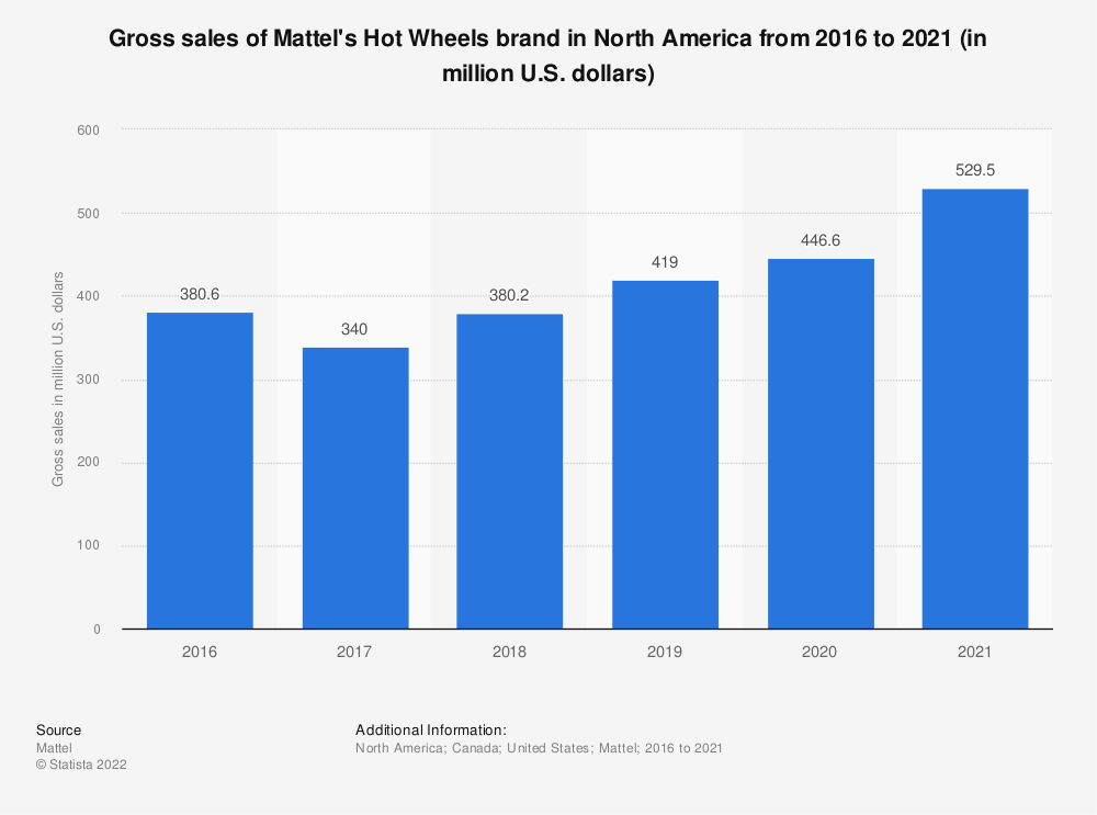 Statistic: Gross sales of Mattel's Hot Wheels brand in North America from 2016 to 2019 (in million U.S. dollars) | Statista