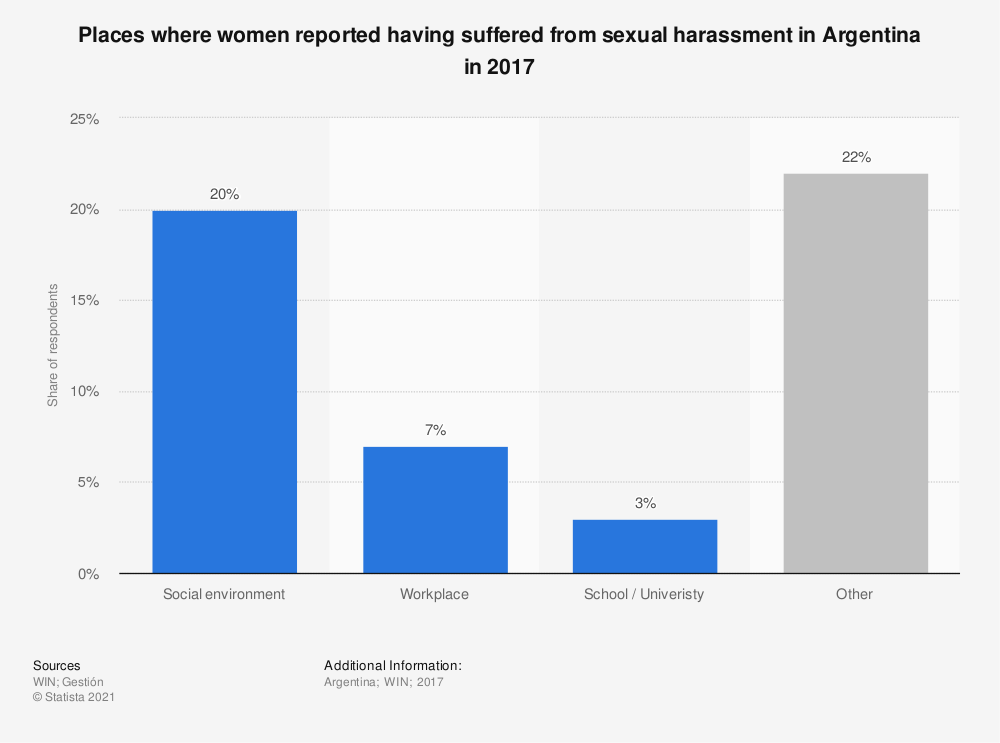 Statistic: Places where women reported having suffered from sexual harassment in Argentina in 2017 | Statista
