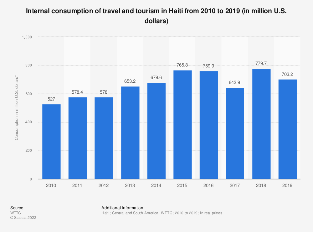 Statistic: Internal consumption of travel and tourism in Haiti from 2010 to 2019 (in million U.S. dollars)   Statista